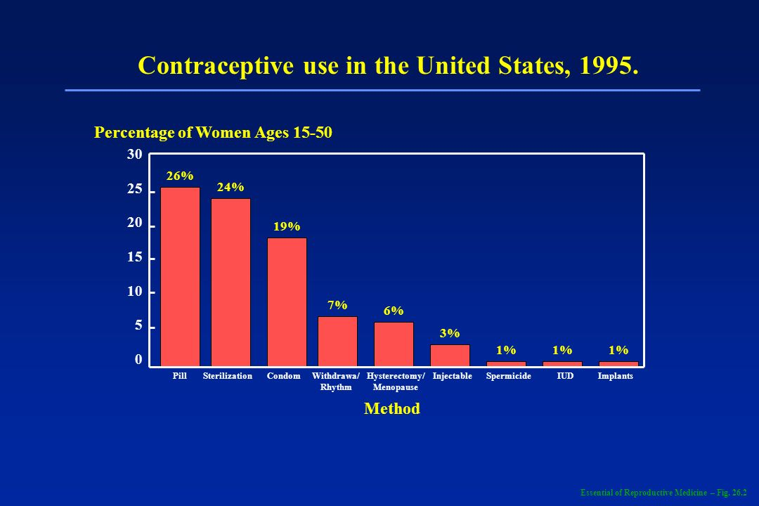 Contraceptive use in the United States, 1995. Hysterectomy/ Menopause