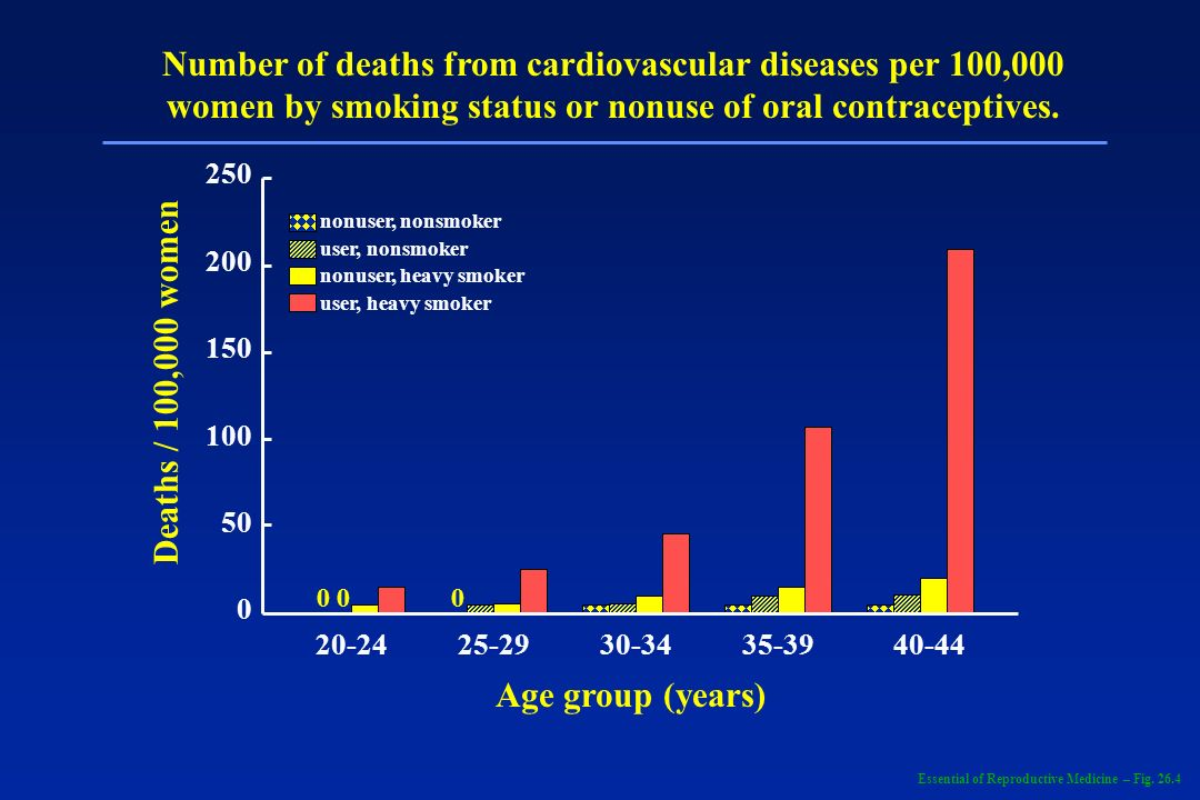 Number of deaths from cardiovascular diseases per 100,000 women by smoking status or nonuse of oral contraceptives.