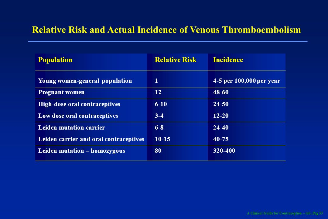 Relative Risk and Actual Incidence of Venous Thromboembolism