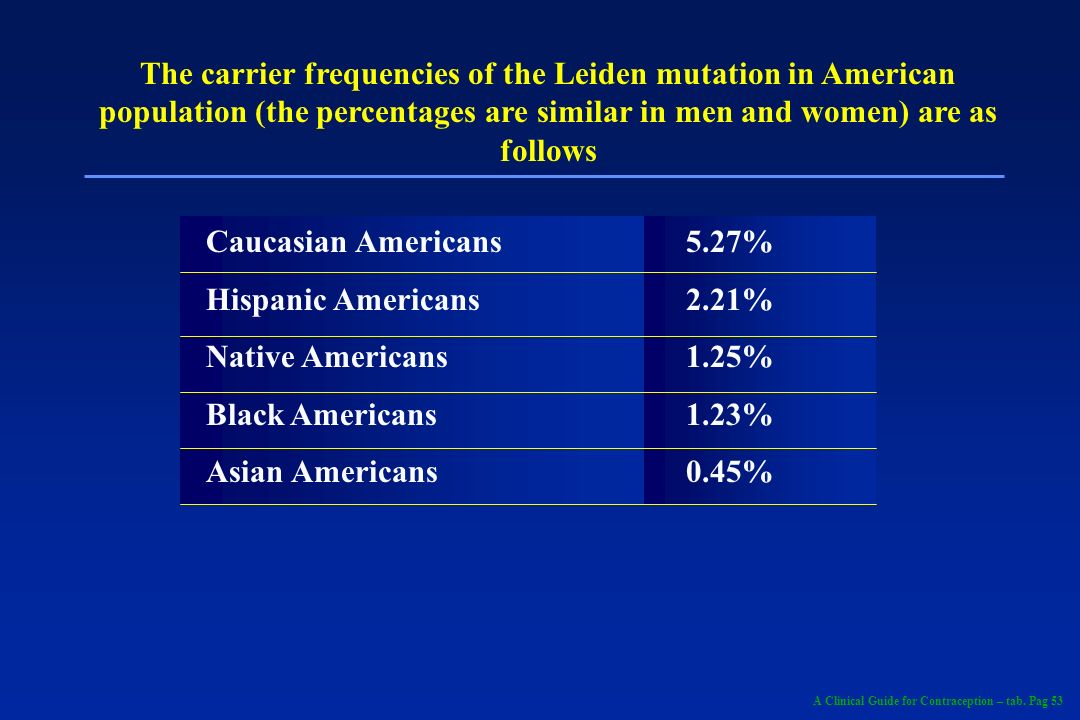 The carrier frequencies of the Leiden mutation in American population (the percentages are similar in men and women) are as follows