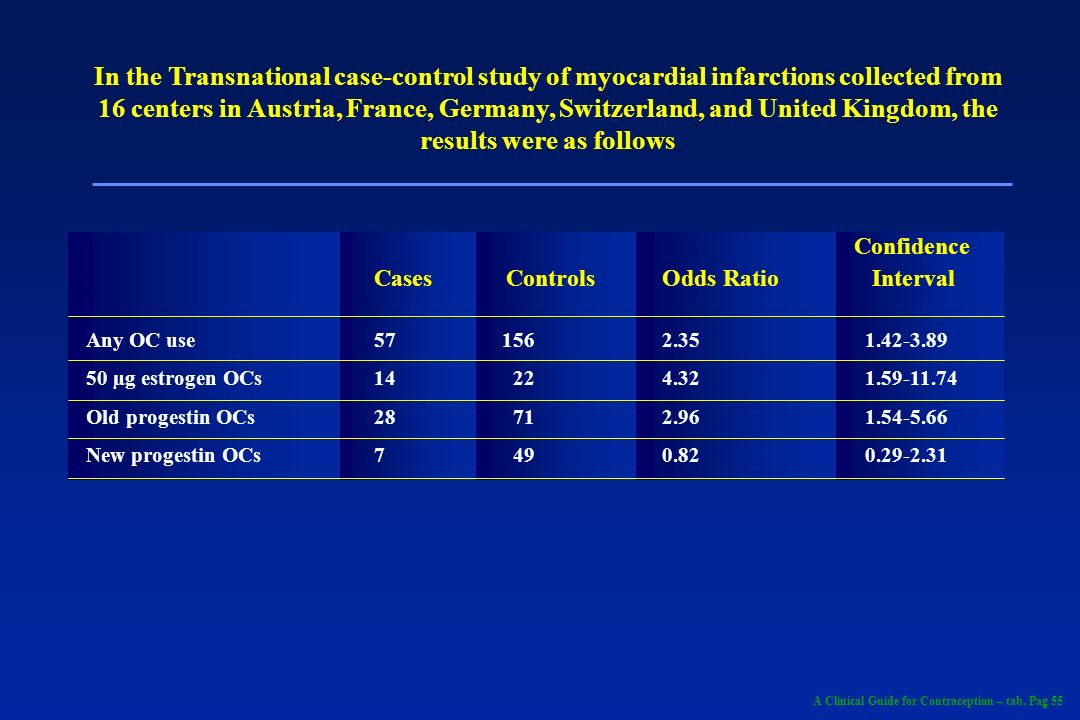 In the Transnational case-control study of myocardial infarctions collected from 16 centers in Austria, France, Germany, Switzerland, and United Kingdom, the results were as follows