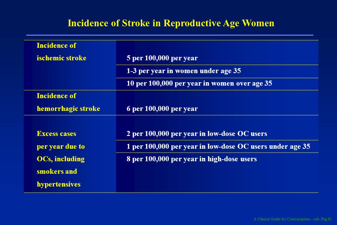 Incidence of Stroke in Reproductive Age Women