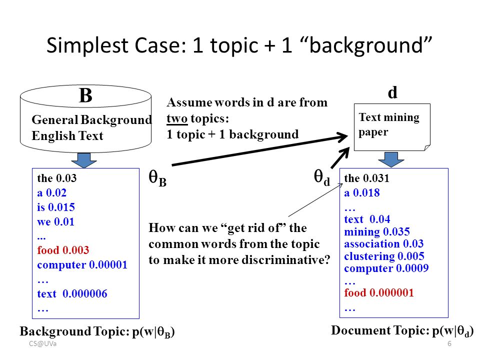 probabilistic topic models ppt simplest case 1 topic 1 background