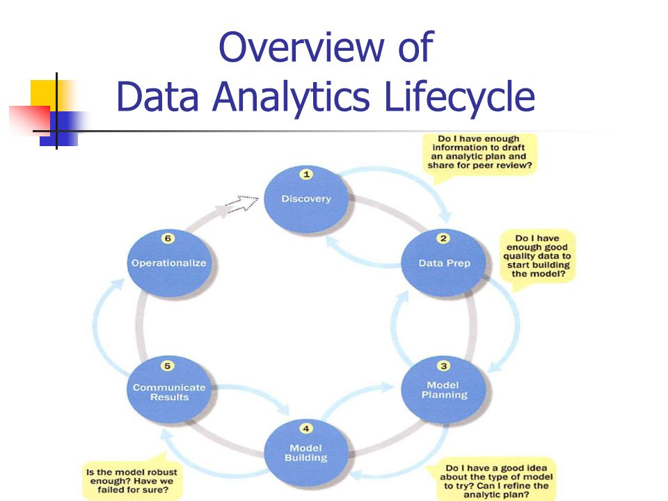 an overview of the importance of big data to data science Big data analytics applies data mining, predictive analytics and machine learning tools to sets of big data that often contain unstructured and semi-structured data.