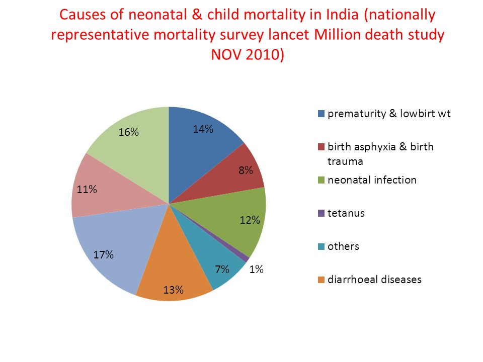 child mortality in india Child mortality, also known as child death,  india and nigeria alone account for almost a third (32 per cent) of the global under-five deaths.