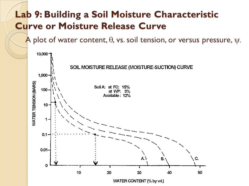 Lab 9 building a soil moisture characteristic curve or for Soil content