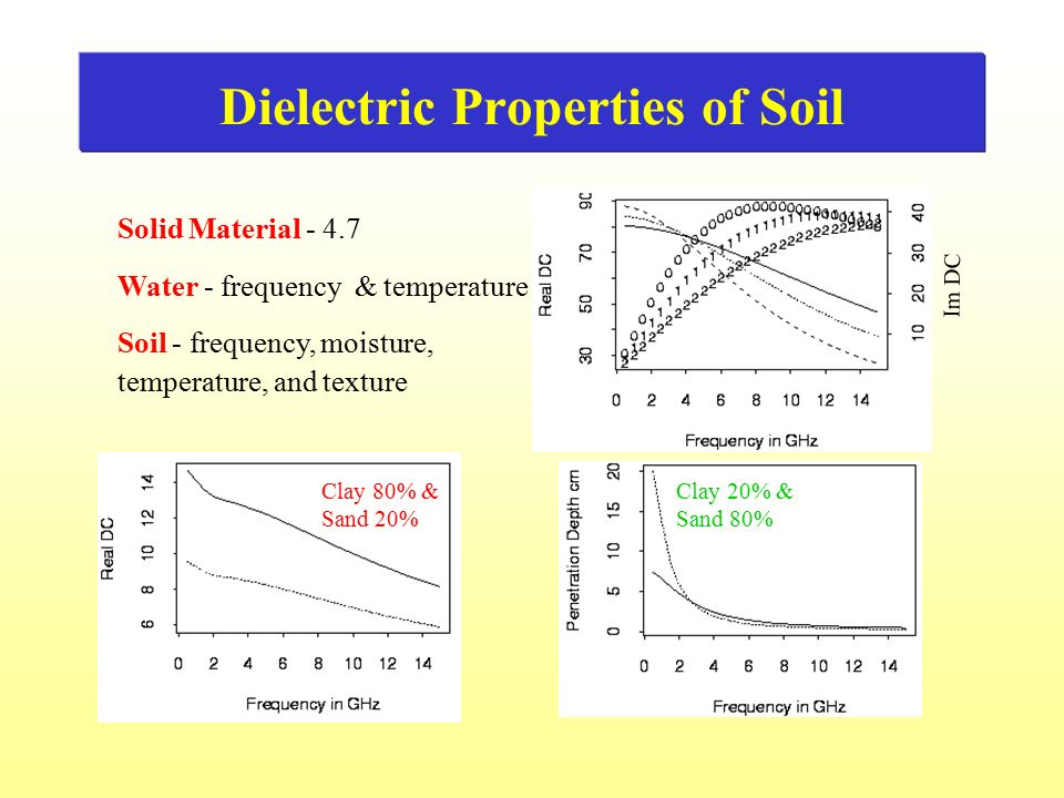 Introduction of surface scattering modeling ppt video for Characteristics of soil