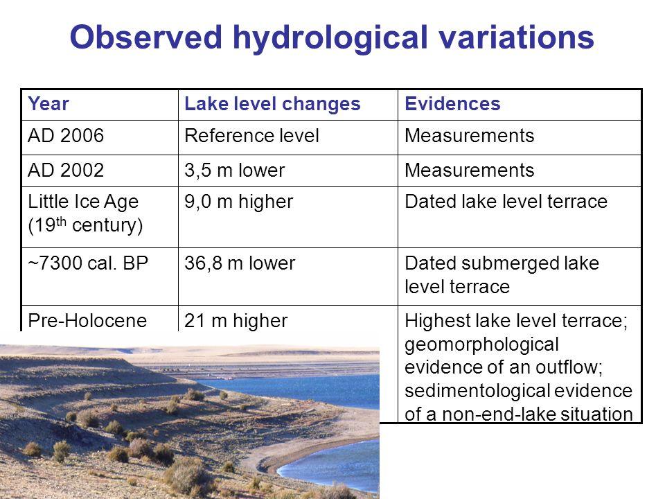 Observed hydrological variations