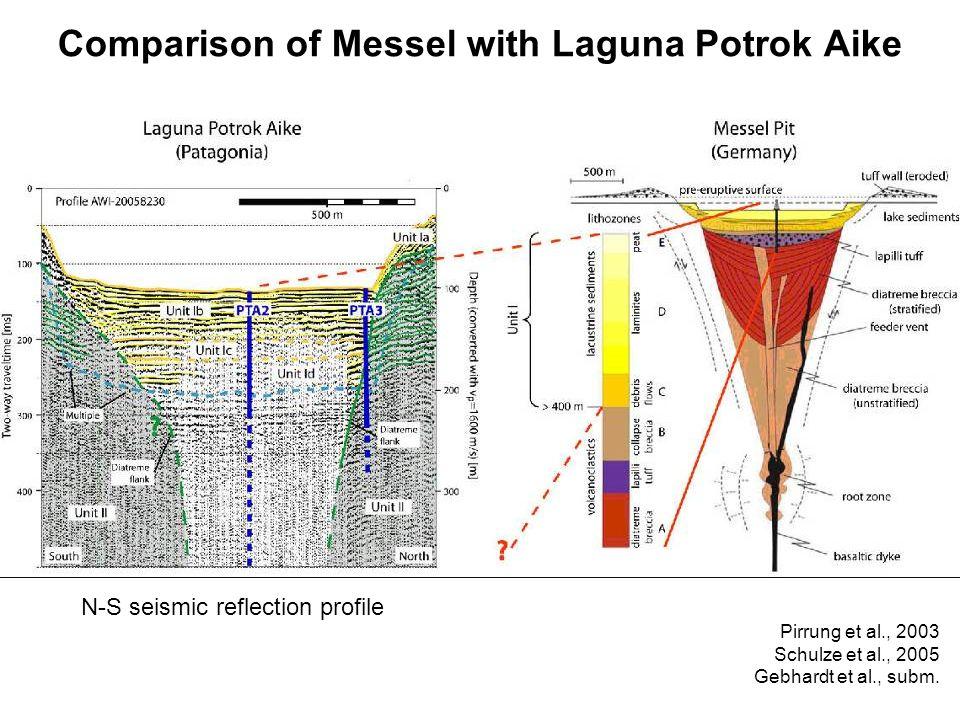 Comparison of Messel with Laguna Potrok Aike