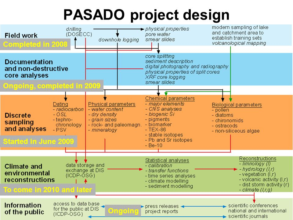 PASADO project design Completed in 2008 Ongoing, completed in 2009