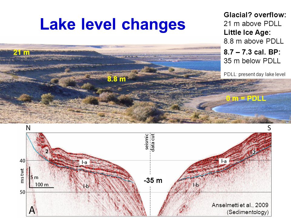 Lake level changes Glacial overflow: 21 m above PDLL Little Ice Age: