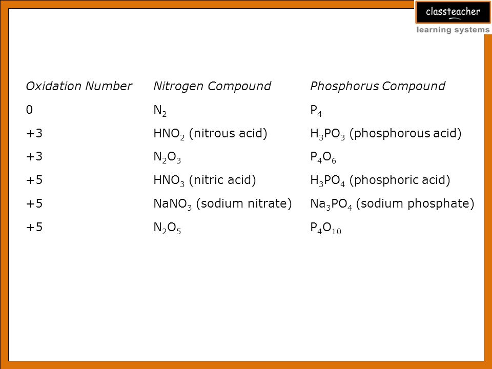 how to find the oxidation state of a compound