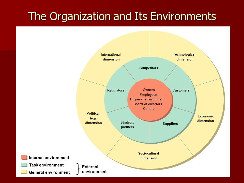 internal and external barriers in organizational leadership Barriers to an organization's effectiveness are internally built and locally maintained sometimes, they're created with the best of intentions -- to help a particular group meet its goals but barriers are profoundly harmful here's how to knock them down.
