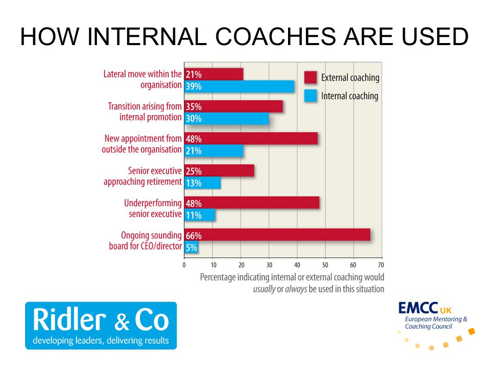 HOW INTERNAL COACHES ARE USED
