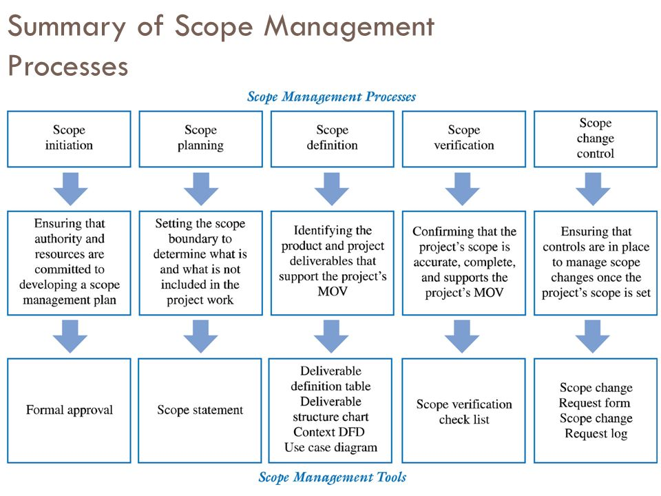 tony prince strategy scope verification Introduction prince2® (projects in a controlled environment) is a structured project management method that can be applied regardless of project scale, type, organisation, geography or culture.