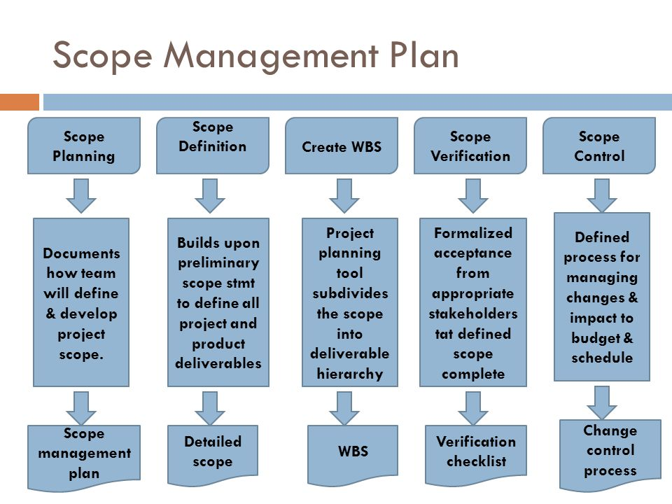 Information Technology Project Management ppt video online download – Project Management Plan