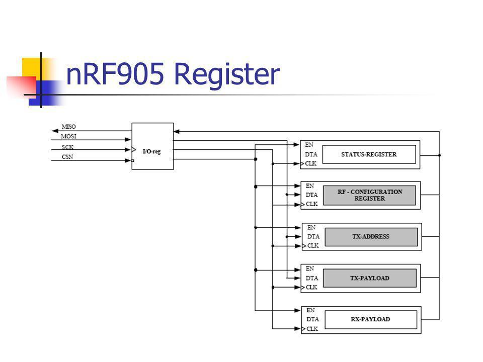 nRF905 Register