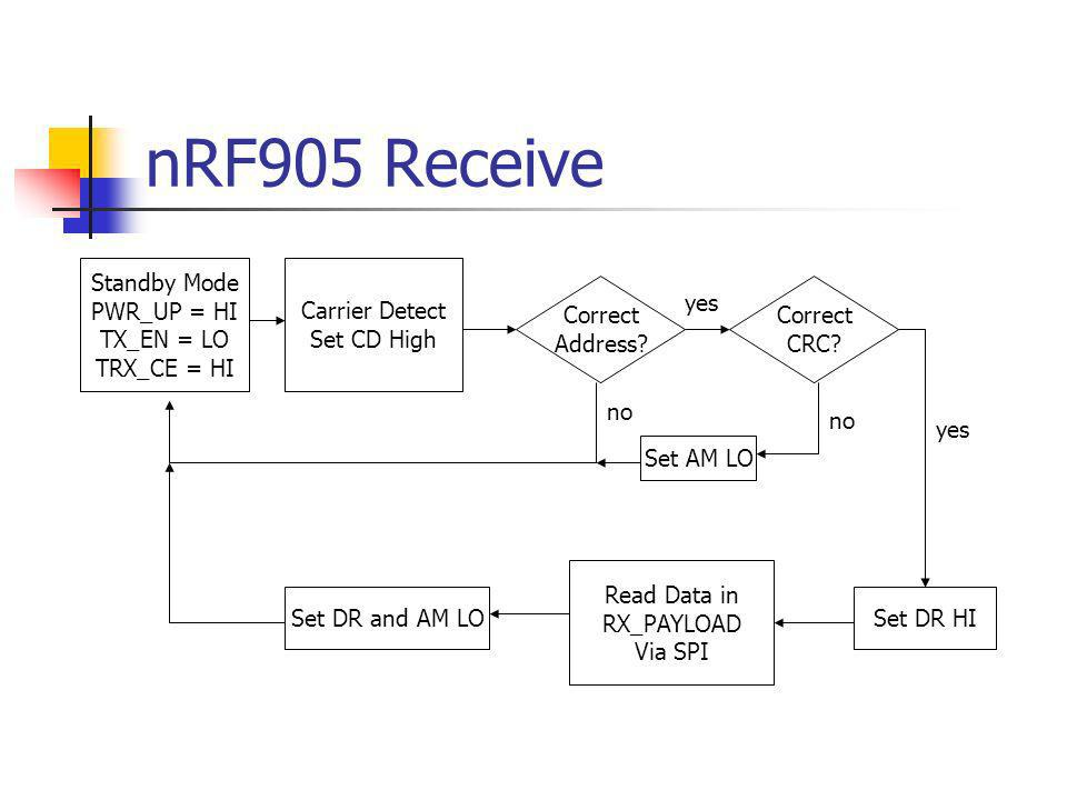 nRF905 Receive Standby Mode PWR_UP = HI TX_EN = LO TRX_CE = HI