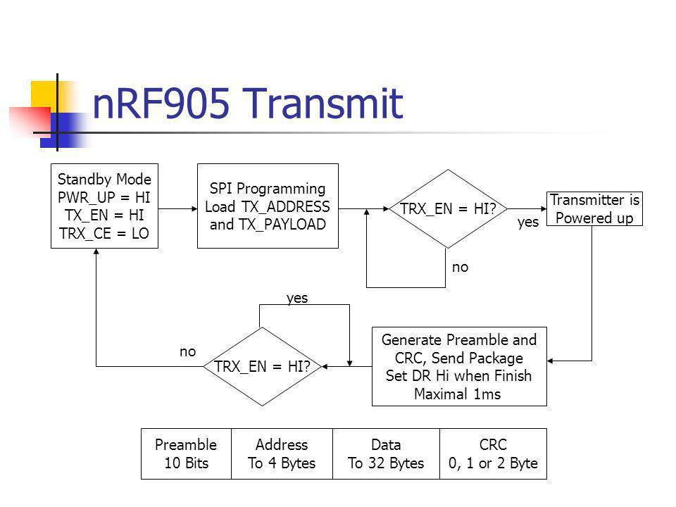 nRF905 Transmit Standby Mode PWR_UP = HI TX_EN = HI TRX_CE = LO