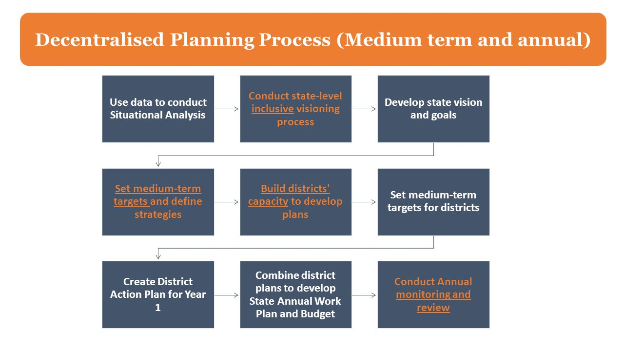 decentralised planning Some enterprise resource planning applications in your organization may be redundant enterprises should consider centralized erp deployments to reduce the total cost.