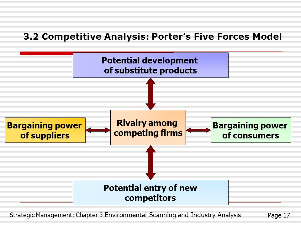 environmental scanning porters five forces Industry analysis competitive environment analysis - porter's five forces model  industry competition threat of new entrant bargaining power.