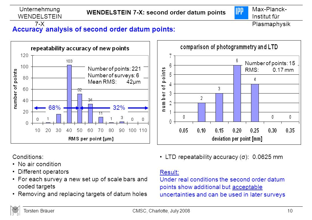 Accuracy analysis of second order datum points: