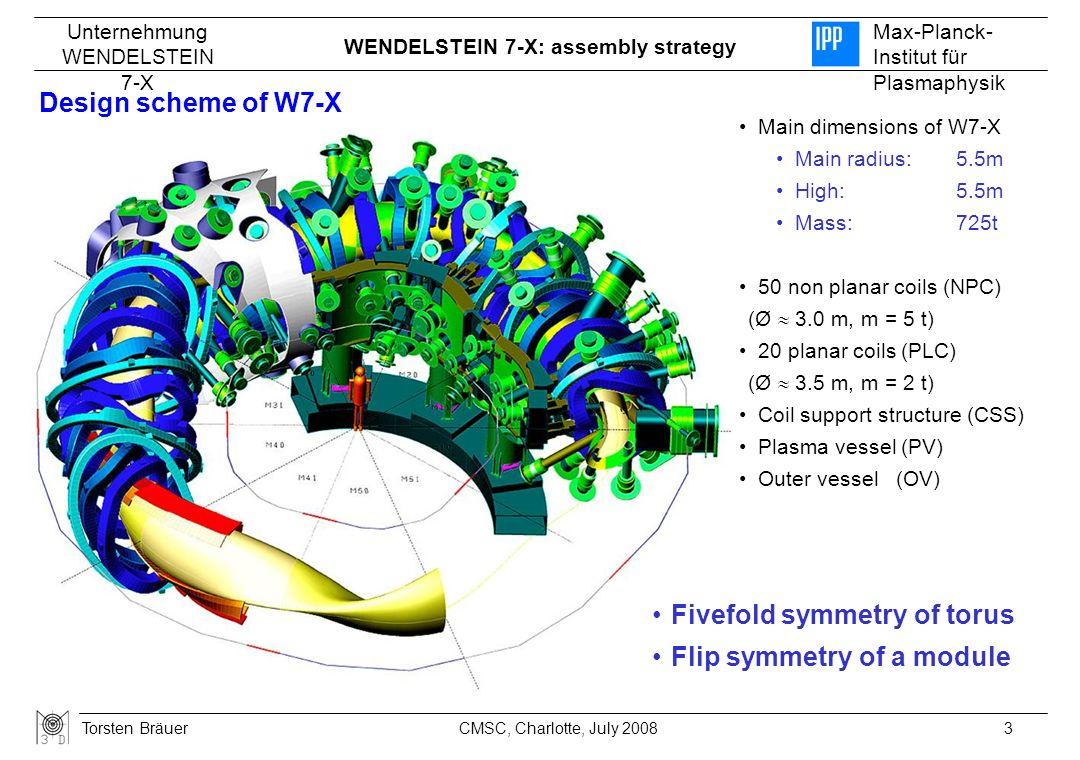 Fivefold symmetry of torus Flip symmetry of a module