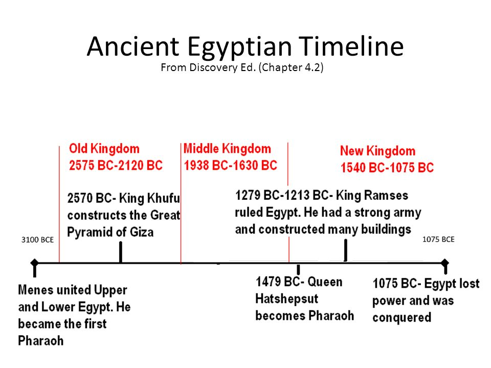 Ancient Egyptian TimelineEgypt is located in northeast Africa   ppt video online download. Ancient Egyptian Architecture Timeline. Home Design Ideas