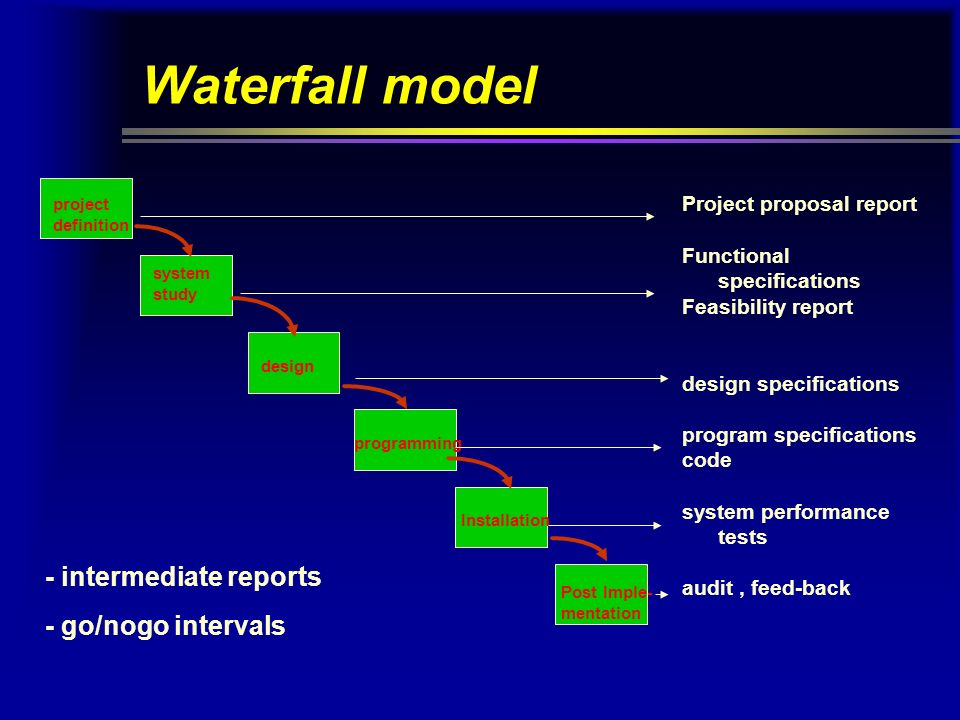 Project life cycles ppt video online download for Waterfall methodology definition