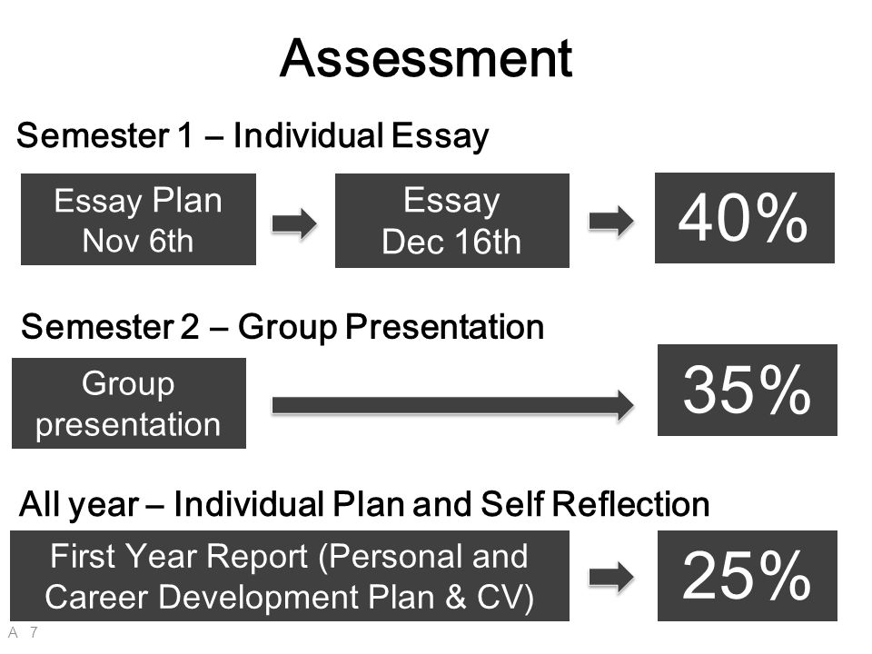 reflection and personal development essay