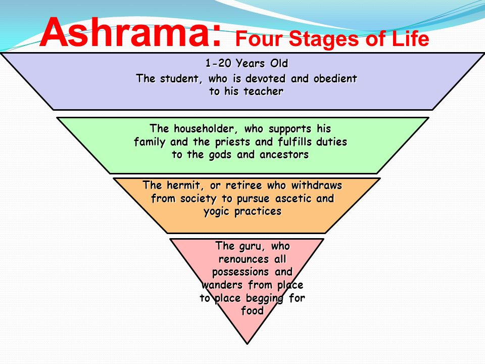 Ashrama: Four Stages of Life