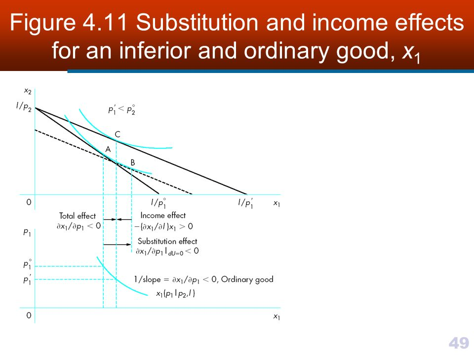 slutsky equation and negative elasticity of labor supply Some standard models in labor economics the slutsky equation: lower the quantity consumed of leisure because the denominator in equation (a-13) is negative.