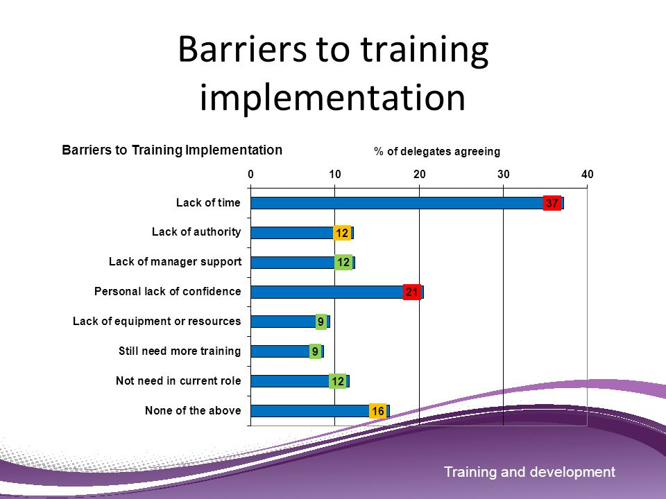 Barriers in training evaluation
