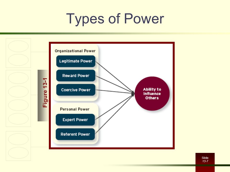 referent and expert power The bases of power and their real world applications french and raven defined five bases of power in 1959 they are expert power, referent power.