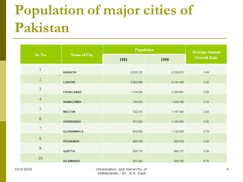 population growth in pakistan Population and economic development in pakistan the open demography journal, 2009, volume 2 3 absolute and relative poverty and worsening income.
