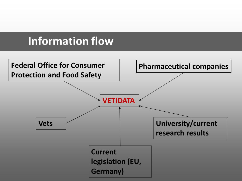 Information flow Federal Office for Consumer Protection and Food Safety. Pharmaceutical companies.
