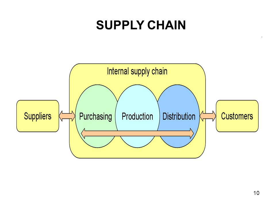 expanding supply chain Resilient supply chains are sustainable a supply chain is an integrated system and therefore must be managed in an integrated manner with a clearly defined and communicated approach.