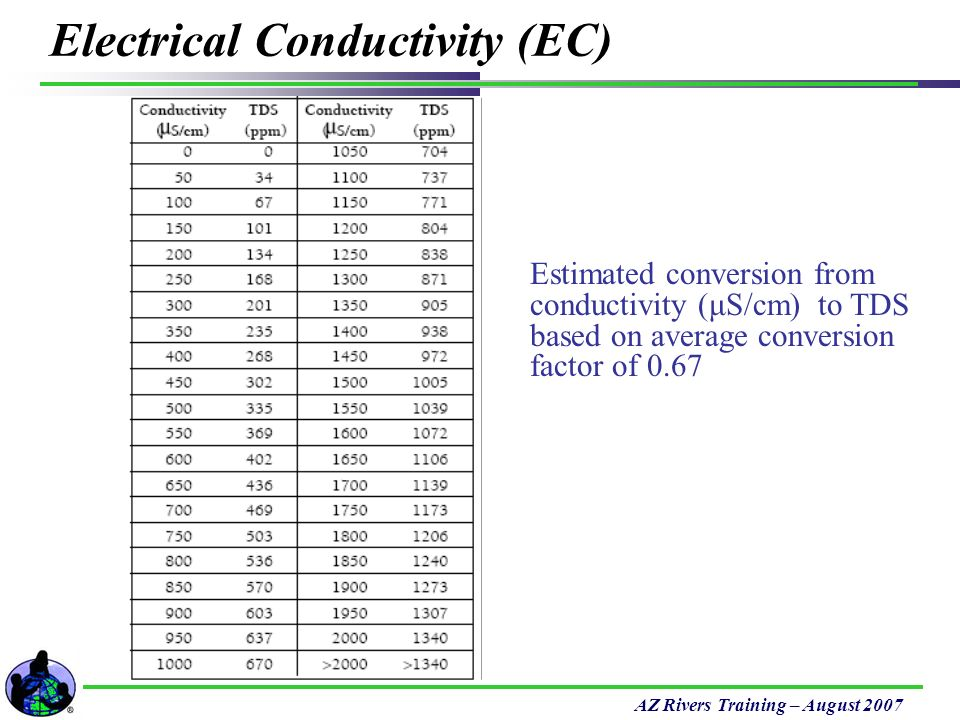 conductivity and alkalinity relationship