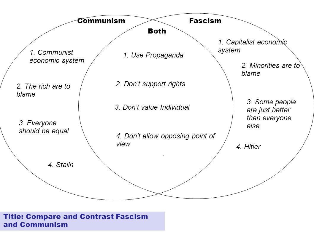communism and fascism similarities Although fascism and communism share similar socialist roots and some similar features, their response to social, political, economic inequality in the liberal democratic capitalist state couldn't have been more different.
