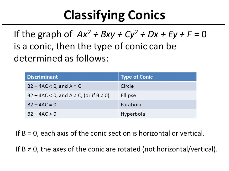 Conic sections graphing parabolas worksheet