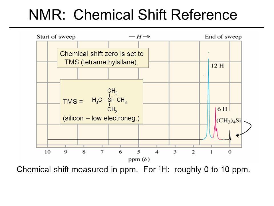 chemical shift in nmr spectroscopy pdf