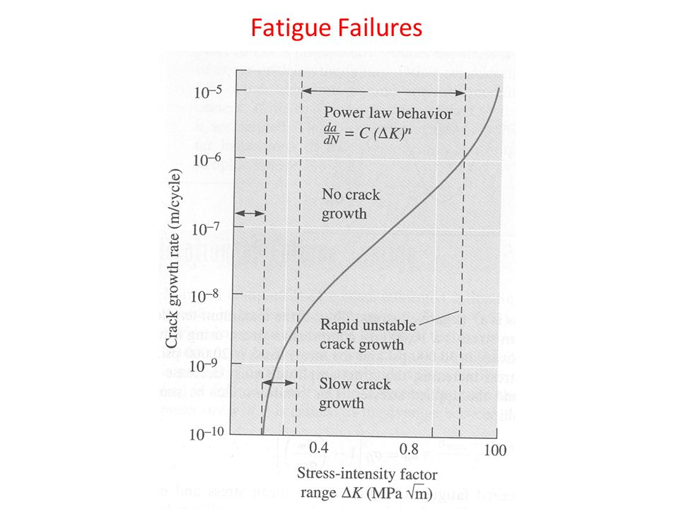 literature on fatigue failure It is a little difficult to find a simple example of fatigue for most common items, there is no investigation into the cause of failure so we don't.