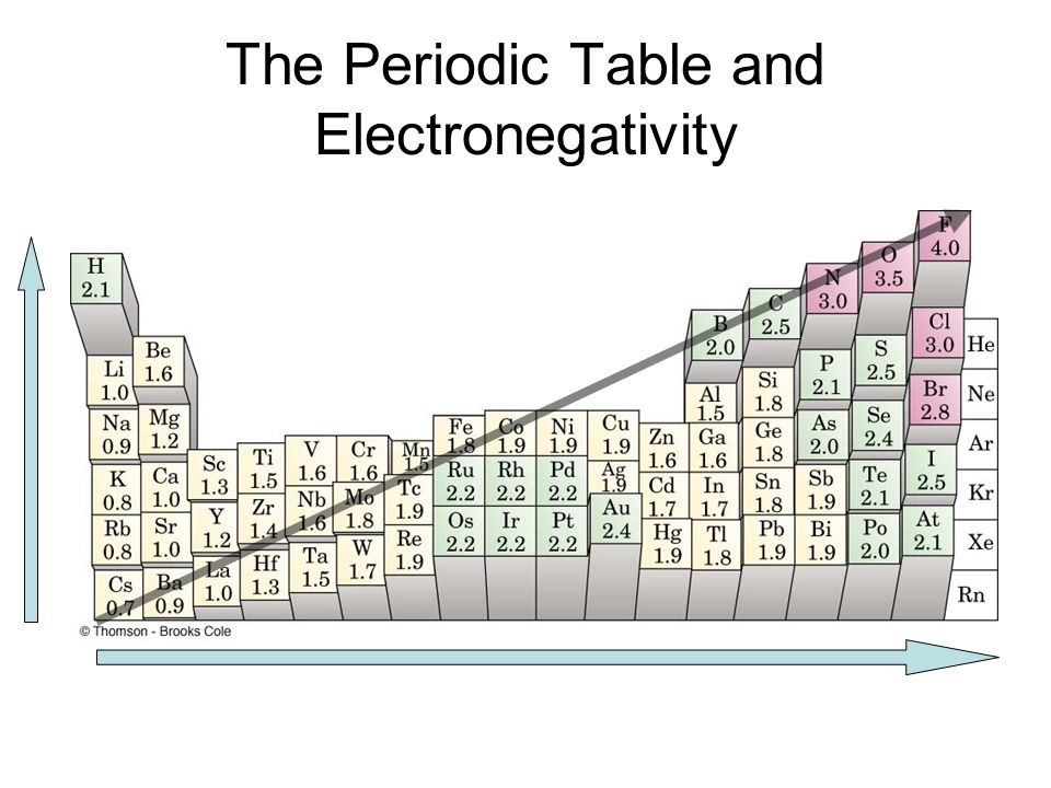Chapter 5 molecular compounds ppt video online download for Ptable electronegativity