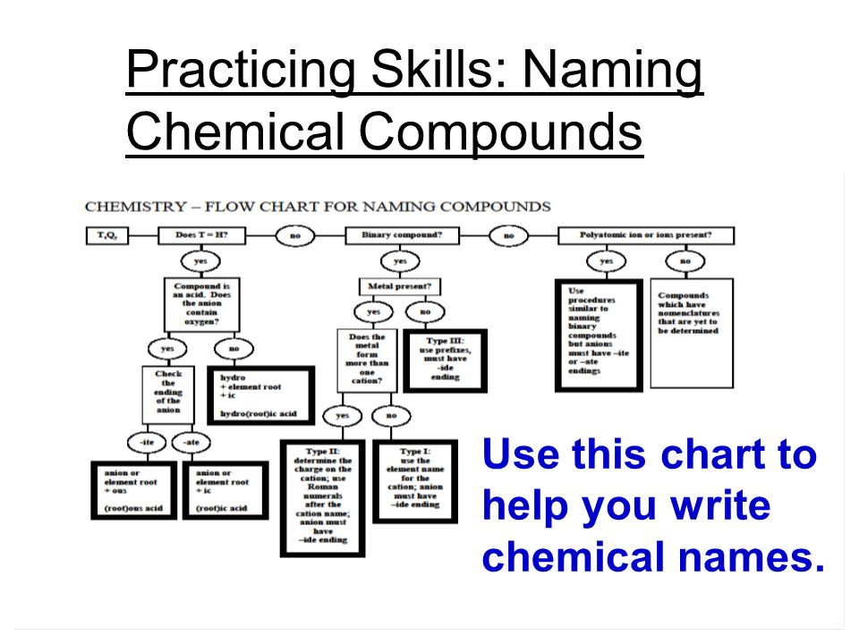 Naming chemical compounds worksheet pdf