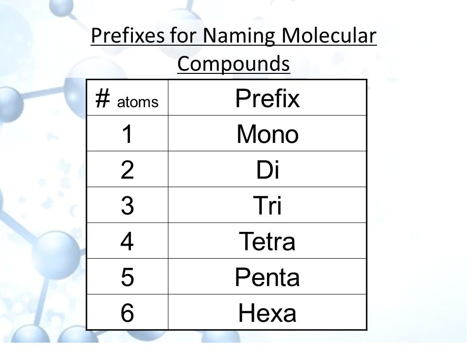 Prefixes for Naming Molecular Compounds