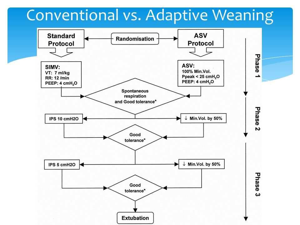 Advanced Modes Of Mechanical Ventilation Ppt Advanced