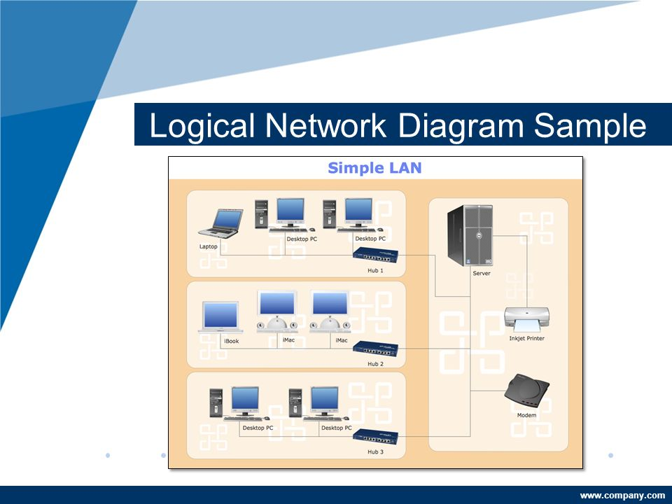 Logical Network Diagram Ppt Video Online Download