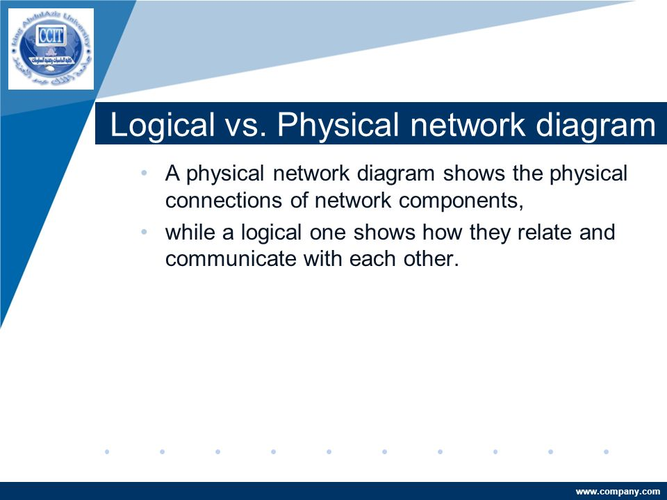 logical vs physical diagram If you want to see a very cool physical network design diagram that i once  created for the ccie data center lab in 2013 you need to look.