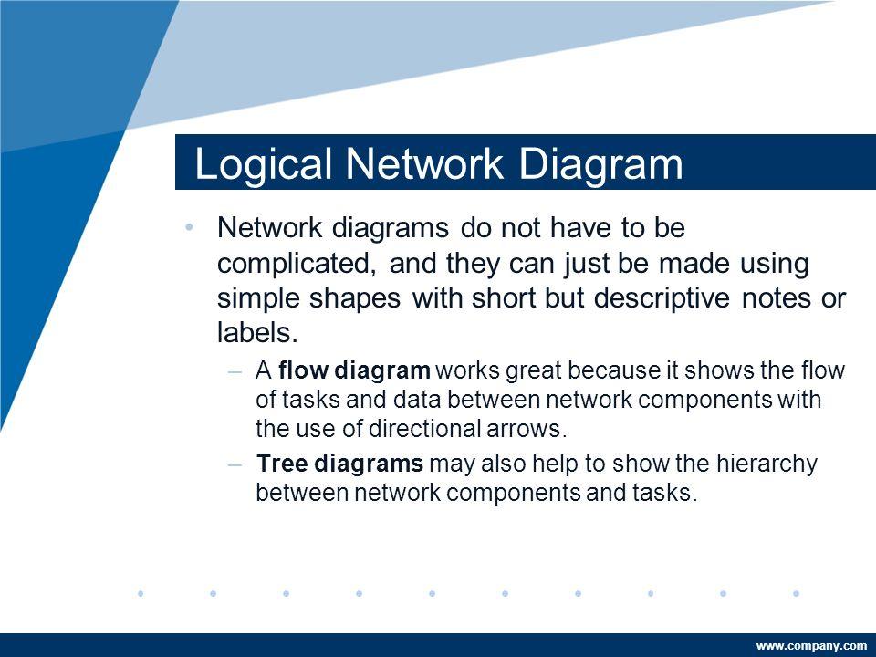 Logical network diagram ppt video online download logical network diagram ccuart Images