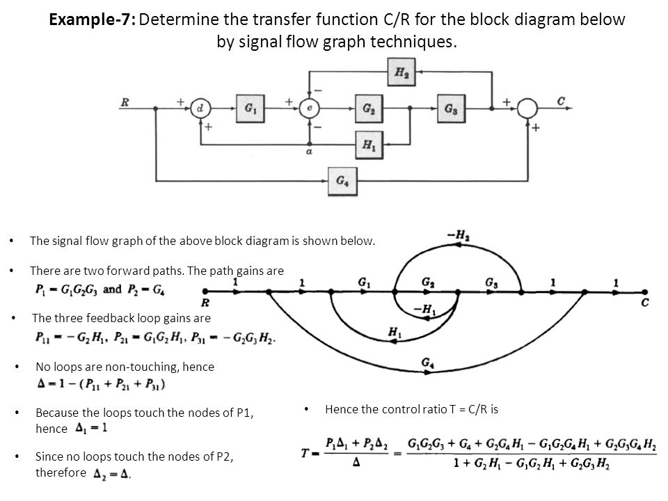 Cool Block Diagram Transfer Function Examples Images - Electrical ...